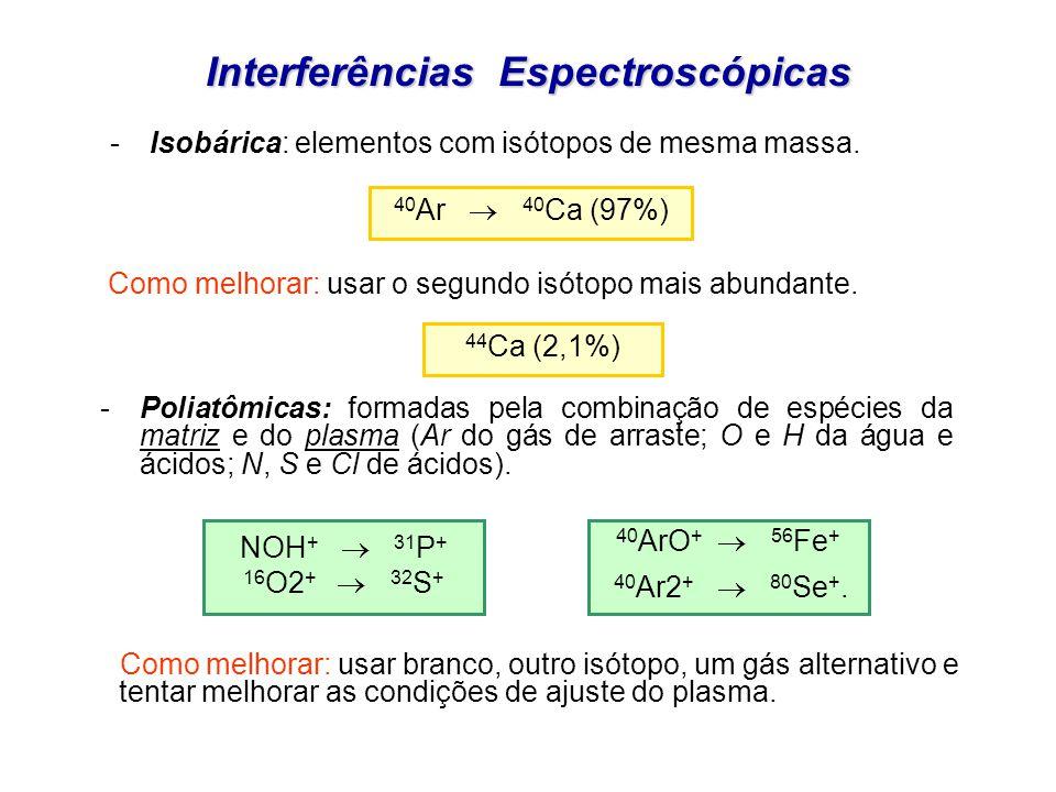 Interferências Espectroscópicas -Poliatômicas: formadas pela combinação de espécies da matriz e do plasma (Ar do gás de arraste; O e H da água e ácido