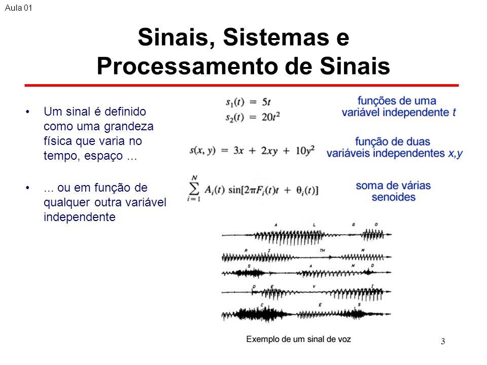 24 Amostragem de Sinais Períodicos Podemos relacionar F (ou ) a sinais analógicos e f (ou ) a sinais discretos.