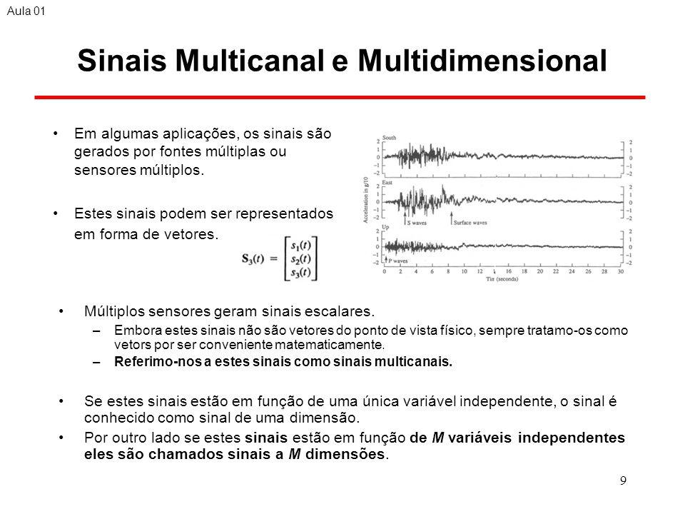 20 Sinais Senoidais no Tempo Discreto Senoides no tempo discreto onde suas freqüências são separada por um número inteiro múltiplo de 2 são idênticas A taxa de oscilação mais elevada de um sinal senoidal no tempo discreto é alcançada quando = (ou = - ) ou, equivalentemente f=½ (ou f = -½).