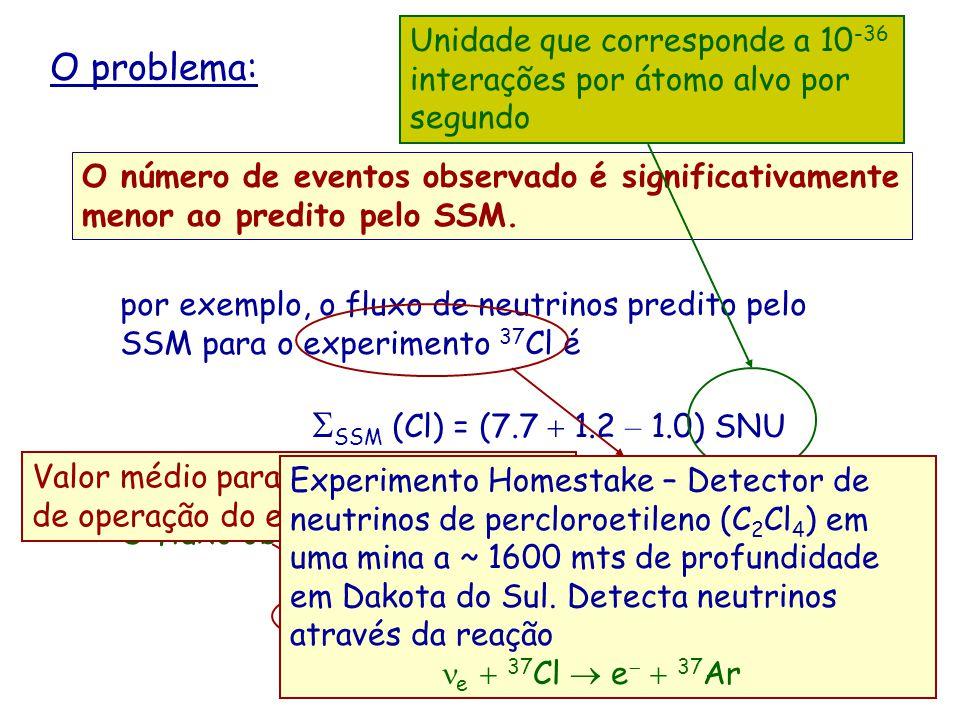 O problema: O número de eventos observado é significativamente menor ao predito pelo SSM. por exemplo, o fluxo de neutrinos predito pelo SSM para o ex