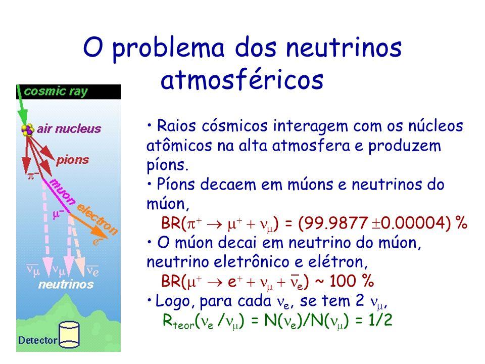 O problema dos neutrinos atmosféricos Raios cósmicos interagem com os núcleos atômicos na alta atmosfera e produzem píons. Píons decaem em múons e neu