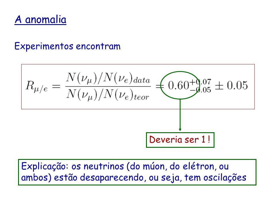 A anomalia Experimentos encontram Deveria ser 1 ! Explicação: os neutrinos (do múon, do elétron, ou ambos) estão desaparecendo, ou seja, tem oscilaçõe