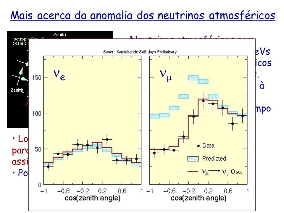 Mais acerca da anomalia dos neutrinos atmosféricos Neutrinos atmosféricos com energias de acima de alguns GeVs tem sua origem em raios cósmicos de energias maiores a 10 GeVs.