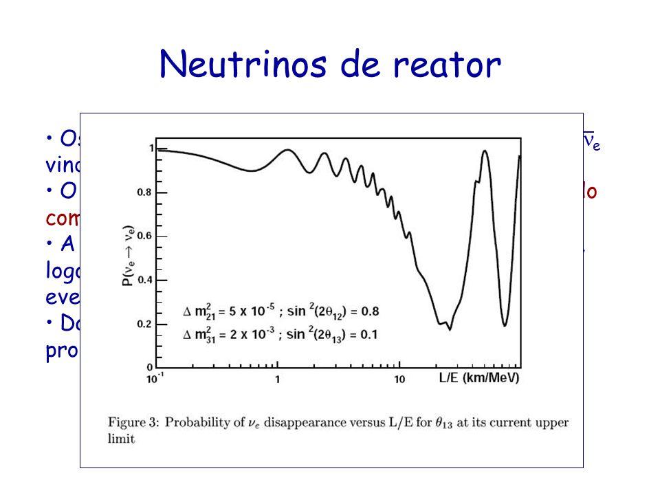 Neutrinos de reator Os reatores nucleares são uma fonte isotrópica de e vindos dos produtos de fissão. O espectro de é bem conhecido se a composição d