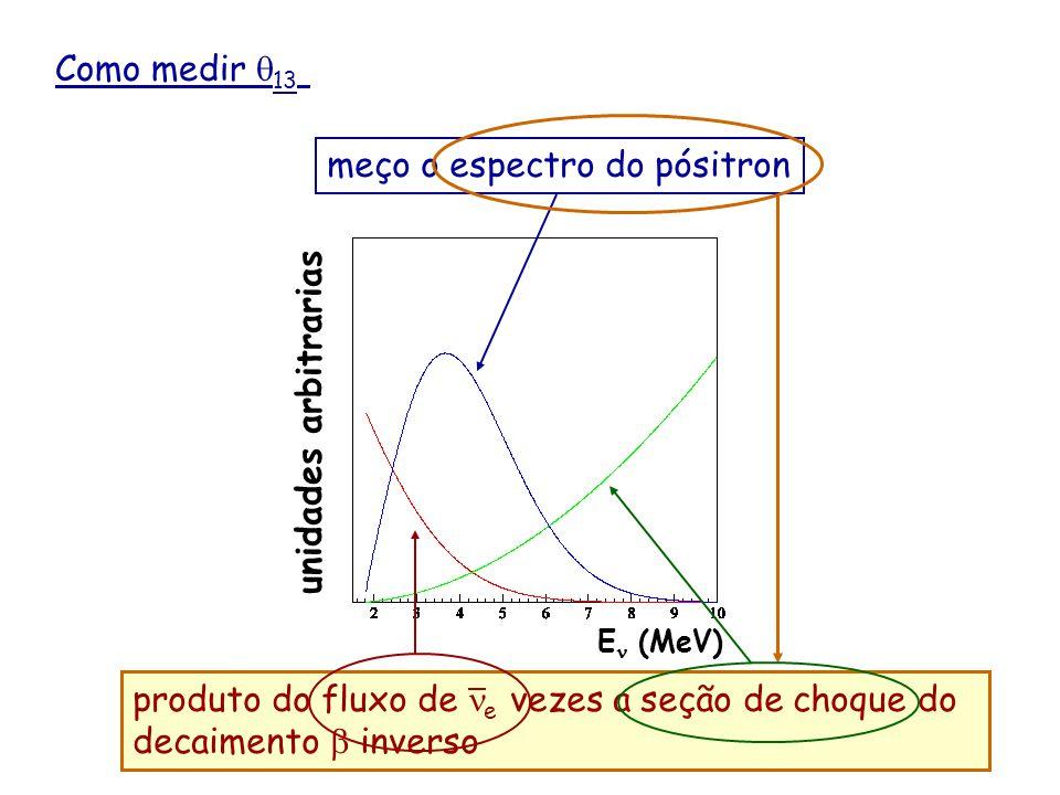 Como medir 13 Um processo típico de fissão libera cerca de 200 MeV de energia e produz 6 e.