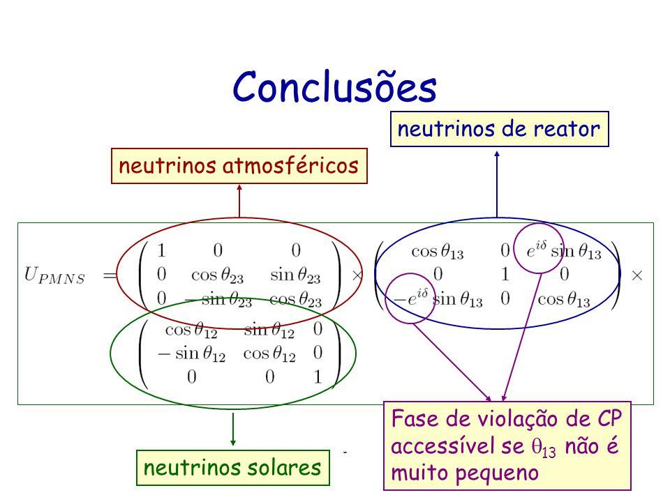 Conclusões Oscilações de neutrinos é hoje um fenômeno bem estabelecido. Oscilações na matéria podem diferir significativamente das oscilações no vácuo