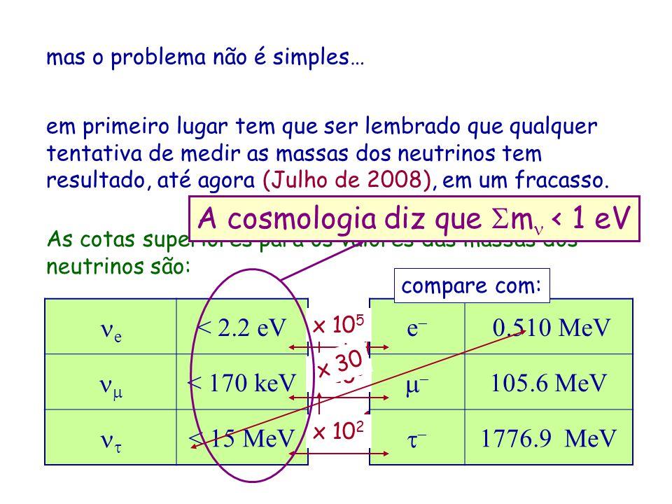 e, por outro lado, se interpretamos que as oscilações de neutrinos são devidas as massas, obtemos: m 12 2 = m 2 2 – m 1 2 = 7 –3.0 + 2.0 x 10 -5 eV 2 m 32 2 = m 3 2 – m 2 2 = 2 –0.7 + 1.0 x 10 -3 eV 2 m 31 2 = m 3 2 – m 1 2 2 x 10 -3 eV 2 e ainda existe o problema da hierarquia de massas: é (m 1 < m 2 < m 3 ) ou (m 1 < m 3 < m 2 ) ?