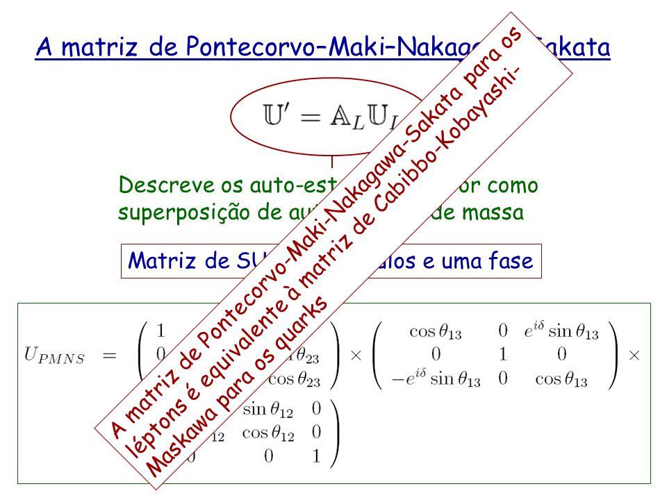 A matriz de Pontecorvo–Maki–Nakagawa-Sakata Matriz de SU(3) – 3 ângulos e uma fase Descreve os auto-estados de sabor como superposição de auto-estados