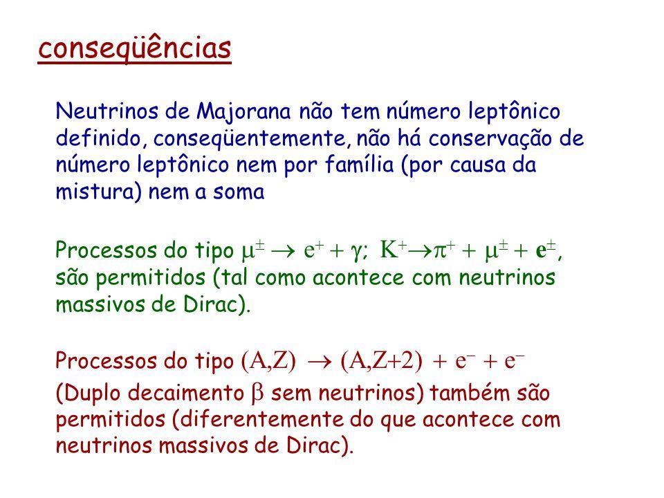 conseqüências Neutrinos de Majorana não tem número leptônico definido, conseqüentemente, não há conservação de número leptônico nem por família (por c