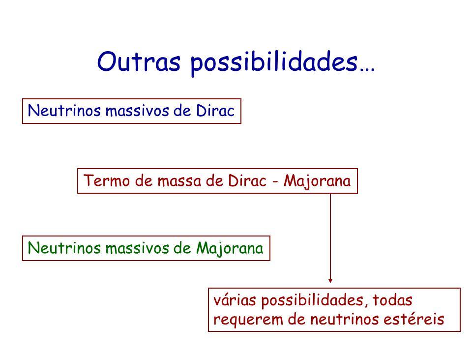 Outras possibilidades… Neutrinos massivos de Dirac Modelo Padrão + R estéril (não aparece nos termos de interação) Neutrinos massivos de Majorana O Mo