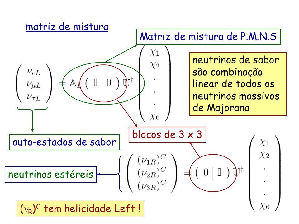 matriz de mistura auto-estados de sabor Matriz de mistura de P.M.N.S neutrinos estéreis blocos de 3 x 3 neutrinos de sabor são combinação linear de to