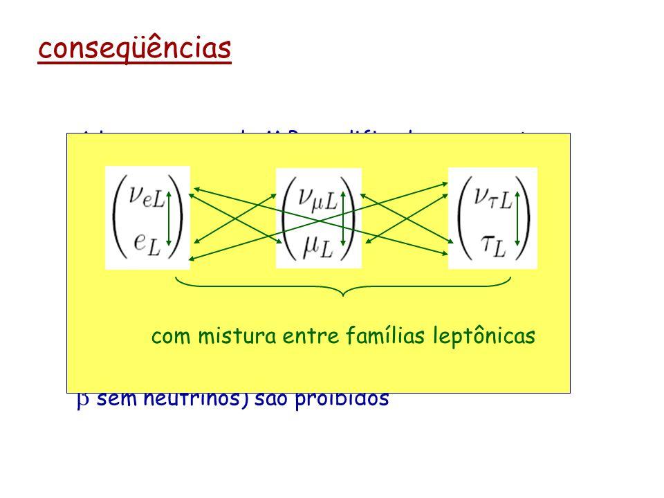 conseqüências A Lagrangeana original do M.P. (sem neutrinos Right) tinha o número leptônico por família conservado, como conseqüência de uma simetria