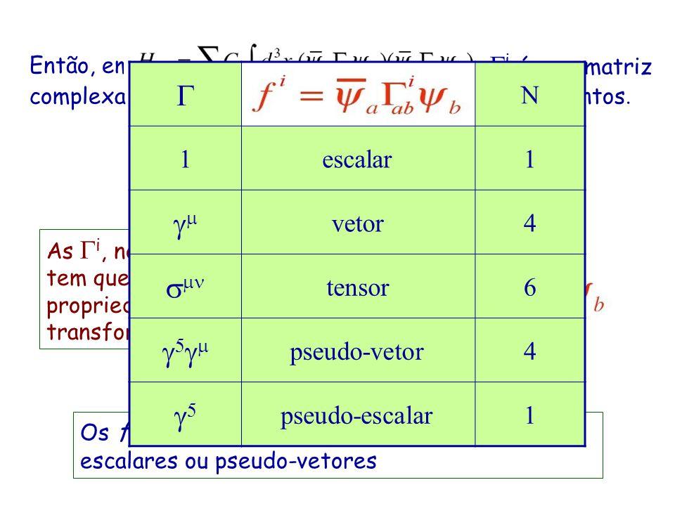 Lembrar que… Equação de DiracEspinorMatrizes de DiracMatrizes de Pauli