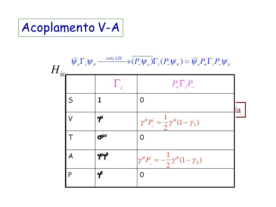 Teoria do decaimento Poslúdio: Teoria das interações fracas Resultados: 1.Interações fracas violam paridade e a violação é máxima (experimento do 60 C