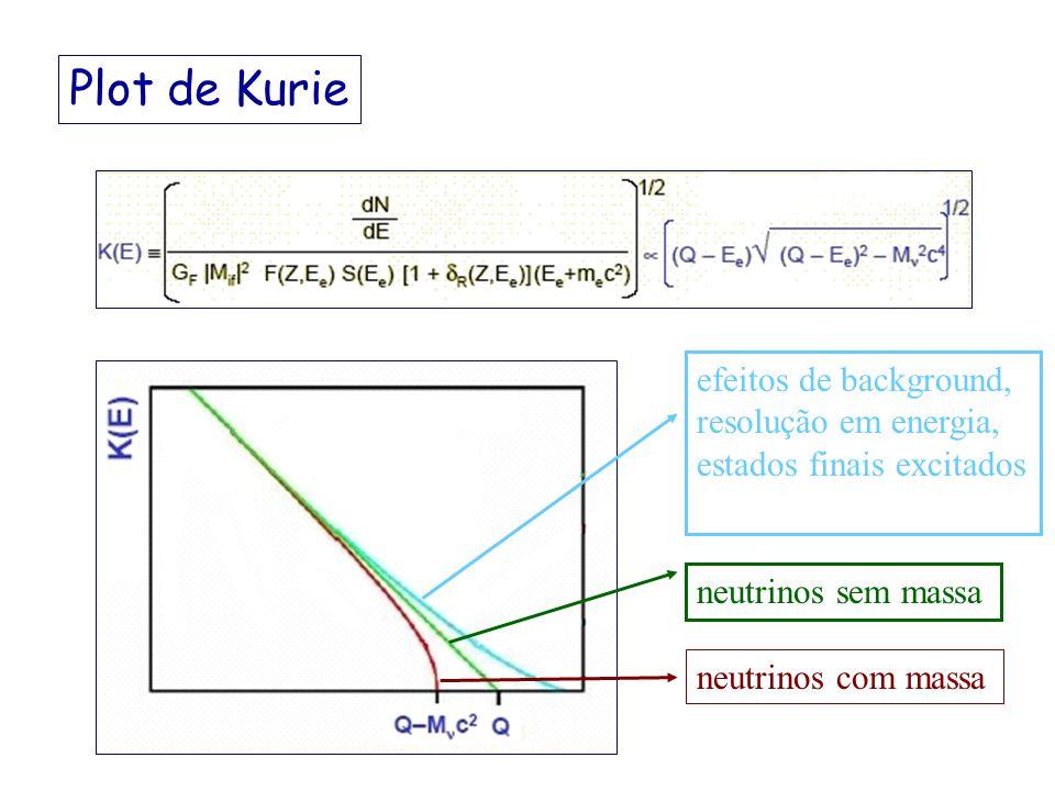 Decaimento (de novo...!) No decaimento e a distribuição em energia cinética dos elétrons é (neutrinos sem massa) mas, se os neutrinos tem massa,