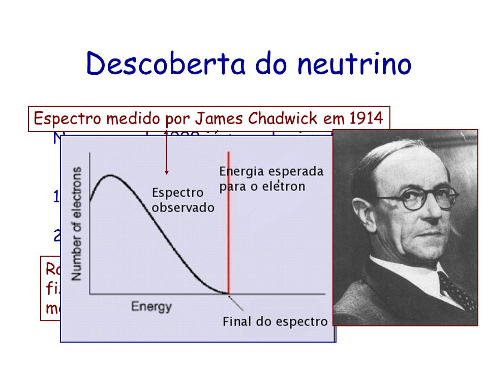 Descoberta do neutrino No começo de 1900 já se conheciam três tipos de radioatividade: 1.Radioatividade : um núcleo de He 4 é emitido pelo núcleo radioativo.