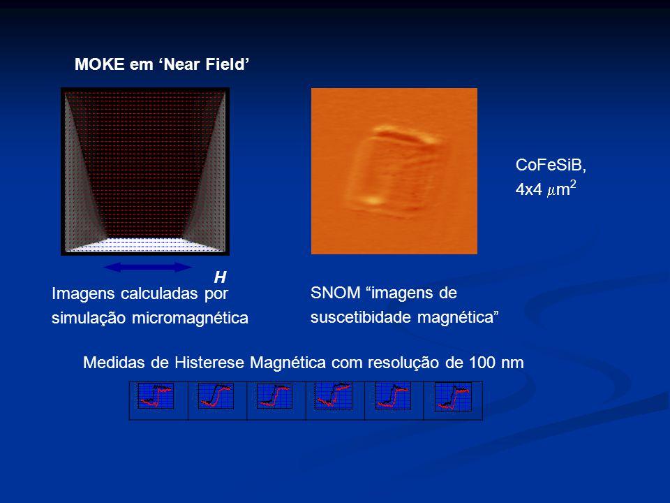 CoFeSiB, 4x4 m 2 H Imagens calculadas por simulação micromagnética SNOM imagens de suscetibidade magnética MOKE em Near Field Medidas de Histerese Magnética com resolução de 100 nm