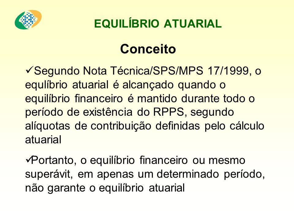 EQUILÍBRIO FINANCEIRO Conceito Segundo Nota Técnica/SPS/MPS 17/1999, o equlíbrio financeiro é atingido quando o que se arrecada é suficiente para custear os benefícios assegurados por este sistema, num determinado período, por exemplo, um exercício financeiro