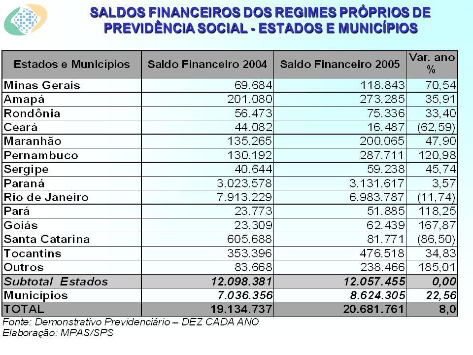 SALDOS FINANCEIROS DOS REGIMES PRÓPRIOS DE PREVIDÊNCIA SOCIAL - ESTADOS E MUNICÍPIOS