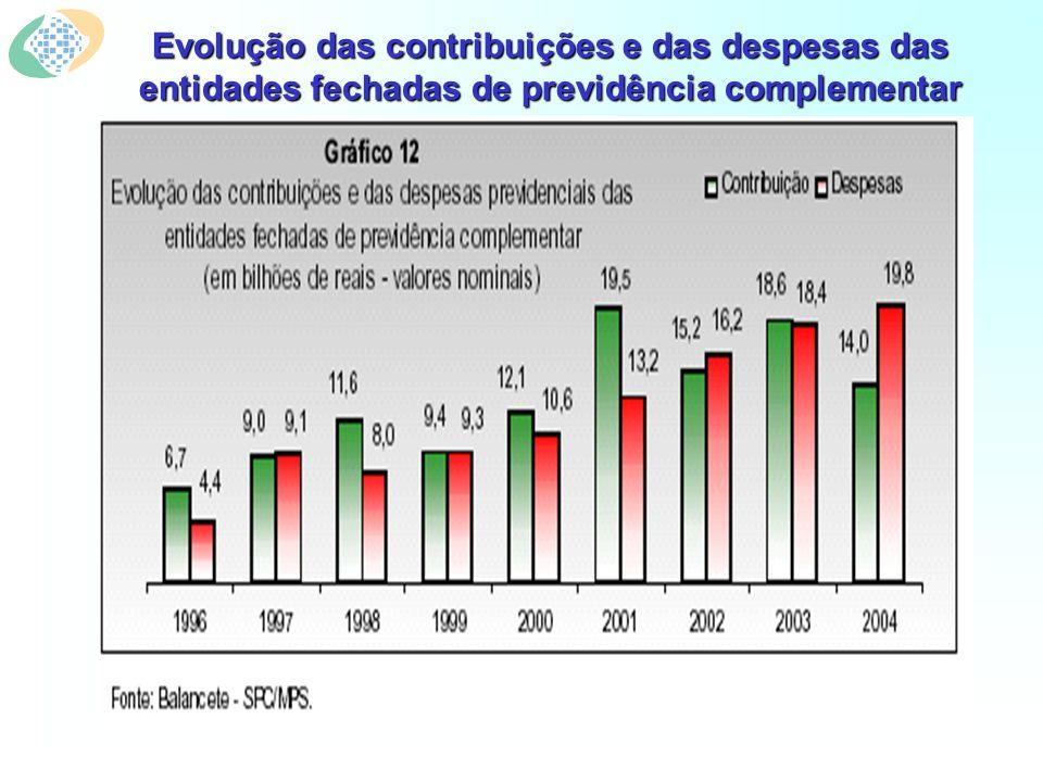 Evolução das contribuições e das despesas das entidades fechadas de previdência complementar