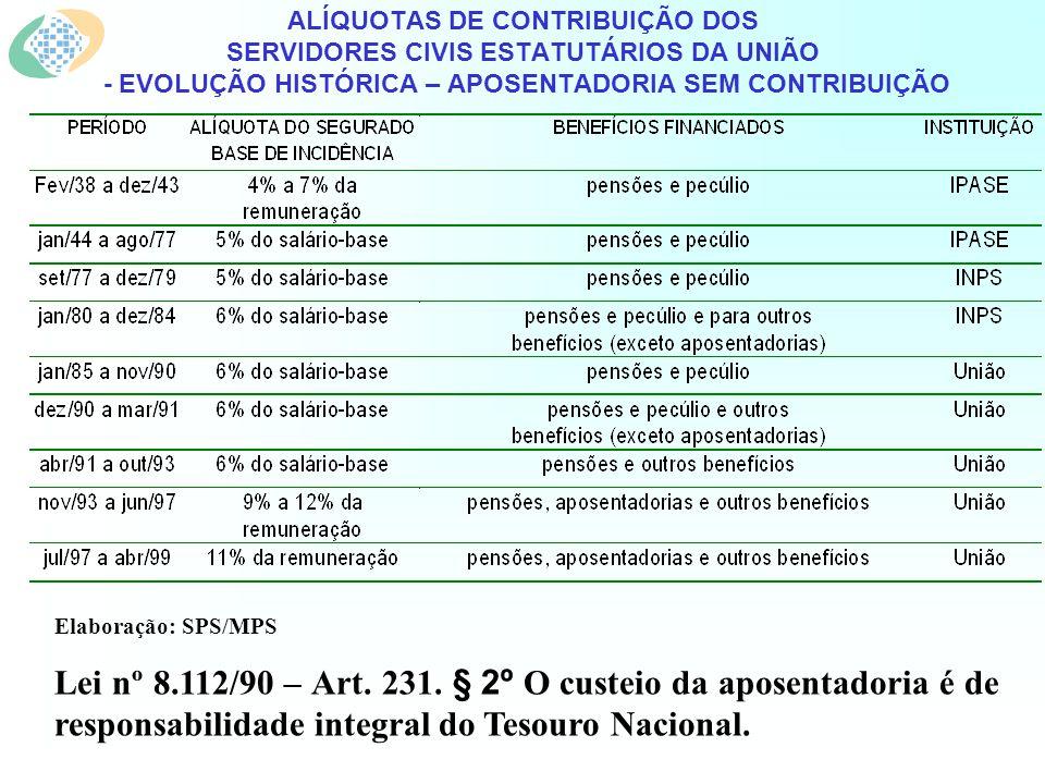 ALÍQUOTAS DE CONTRIBUIÇÃO DOS SERVIDORES CIVIS ESTATUTÁRIOS DA UNIÃO - EVOLUÇÃO HISTÓRICA – APOSENTADORIA SEM CONTRIBUIÇÃO Elaboração: SPS/MPS Lei nº 8.112/90 – Art.