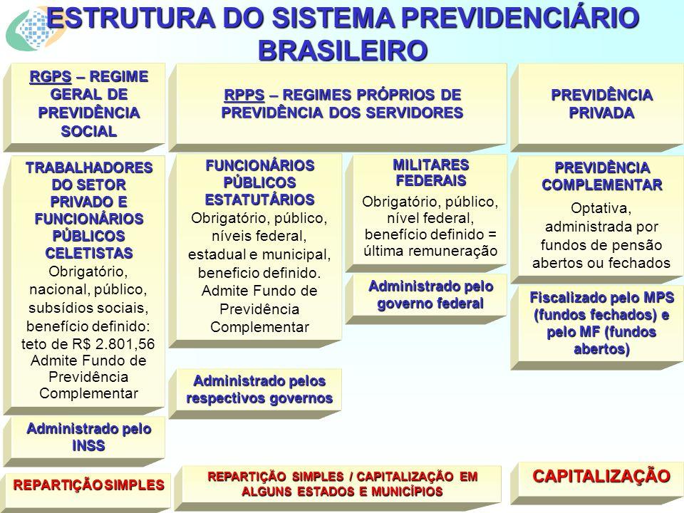 ESTRUTURA DO SISTEMA PREVIDENCIÁRIO BRASILEIRO TRABALHADORES DO SETOR PRIVADO E FUNCIONÁRIOS PÚBLICOS CELETISTAS Obrigatório, nacional, público, subsídios sociais, benefício definido: teto de R$ 2.801,56 Admite Fundo de Previdência Complementar PREVIDÊNCIA COMPLEMENTAR Optativa, administrada por fundos de pensão abertos ou fechados FUNCIONÁRIOS PÚBLICOS ESTATUTÁRIOS Obrigatório, público, níveis federal, estadual e municipal, beneficio definido.