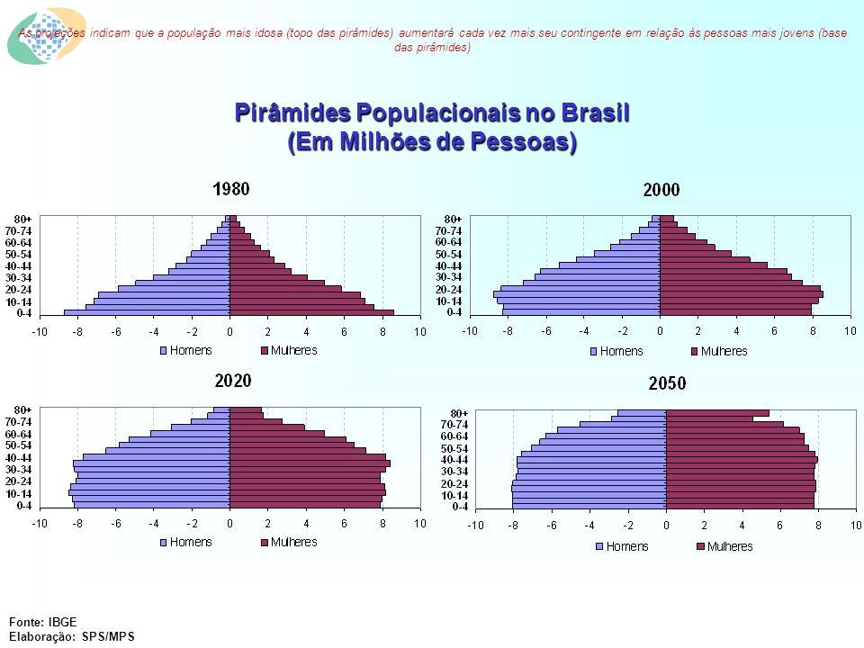 MINISTÉRIO DA PREVIDÊNCIA SOCIAL CRITÉRIOS AVALIADOS PARA EMISSÃO DO CRP