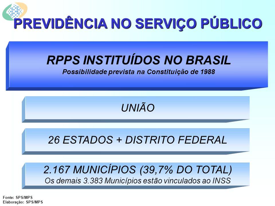 PREVIDÊNCIA NO SERVIÇO PÚBLICO UNIÃO 26 ESTADOS + DISTRITO FEDERAL 2.167 MUNICÍPIOS (39,7% DO TOTAL) Os demais 3.383 Municípios estão vinculados ao INSS RPPS INSTITUÍDOS NO BRASIL Possibilidade prevista na Constituição de 1988 Fonte: SPS/MPS Elaboração: SPS/MPS