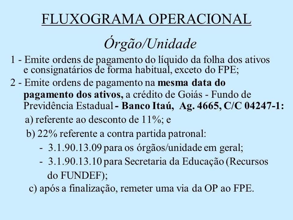 FLUXOGRAMA OPERACIONAL Órgão/Unidade 1 - Emite ordens de pagamento do líquido da folha dos ativos e consignatários de forma habitual, exceto do FPE; 2