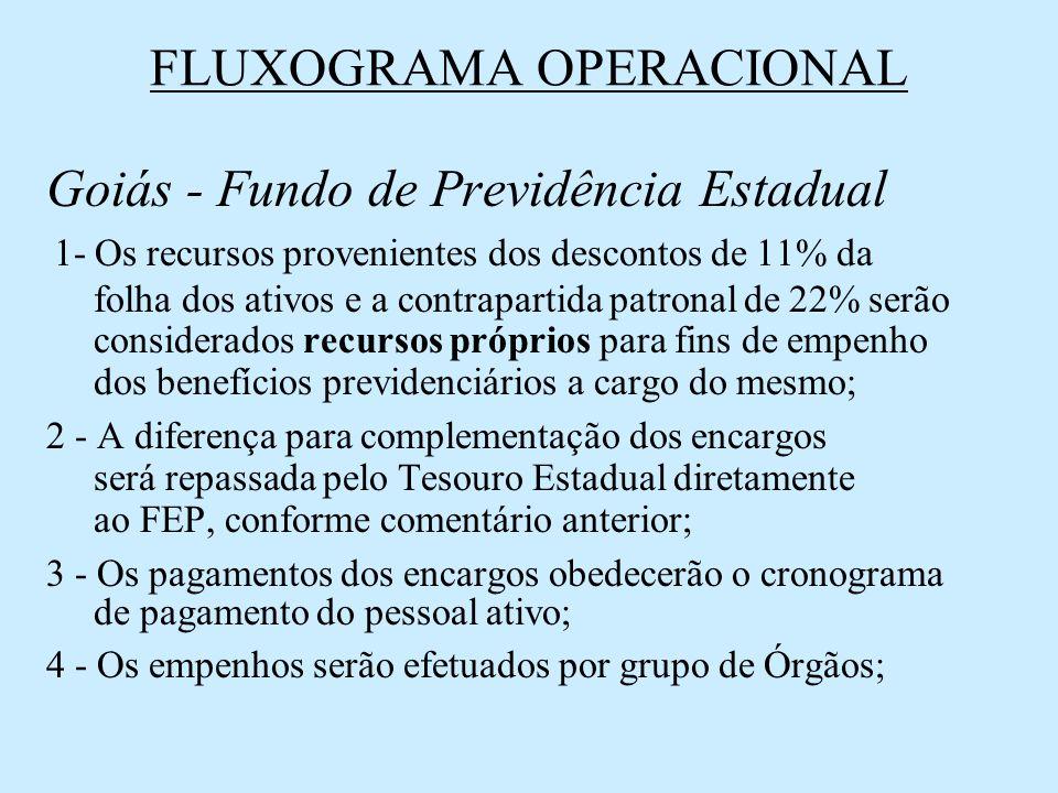 FLUXOGRAMA OPERACIONAL Goiás - Fundo de Previdência Estadual 1- Os recursos provenientes dos descontos de 11% da folha dos ativos e a contrapartida pa