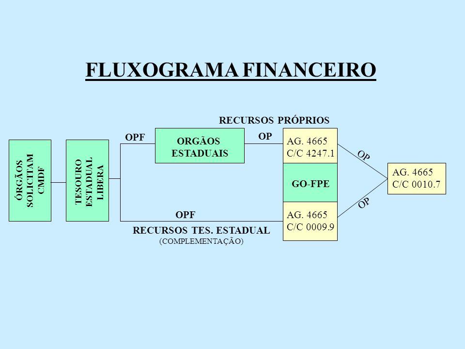 TESOURO ESTADUAL LIBERA ORGÃOS ESTADUAIS OPF OP AG. 4665 C/C 4247.1 AG. 4665 C/C 0009.9 GO-FPE AG. 4665 C/C 0010.7 OPF RECURSOS TES. ESTADUAL (COMPLEM