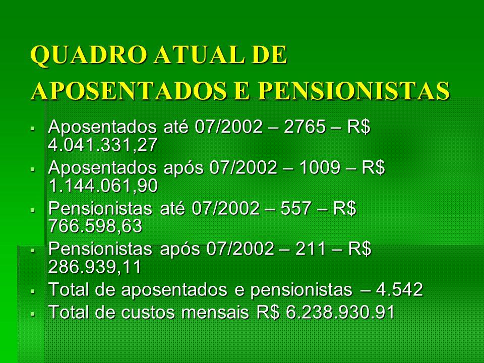 QUADRO ATUAL DE APOSENTADOS E PENSIONISTAS Aposentados até 07/2002 – 2765 – R$ 4.041.331,27 Aposentados até 07/2002 – 2765 – R$ 4.041.331,27 Aposentados após 07/2002 – 1009 – R$ 1.144.061,90 Aposentados após 07/2002 – 1009 – R$ 1.144.061,90 Pensionistas até 07/2002 – 557 – R$ 766.598,63 Pensionistas até 07/2002 – 557 – R$ 766.598,63 Pensionistas após 07/2002 – 211 – R$ 286.939,11 Pensionistas após 07/2002 – 211 – R$ 286.939,11 Total de aposentados e pensionistas – 4.542 Total de aposentados e pensionistas – 4.542 Total de custos mensais R$ 6.238.930.91 Total de custos mensais R$ 6.238.930.91