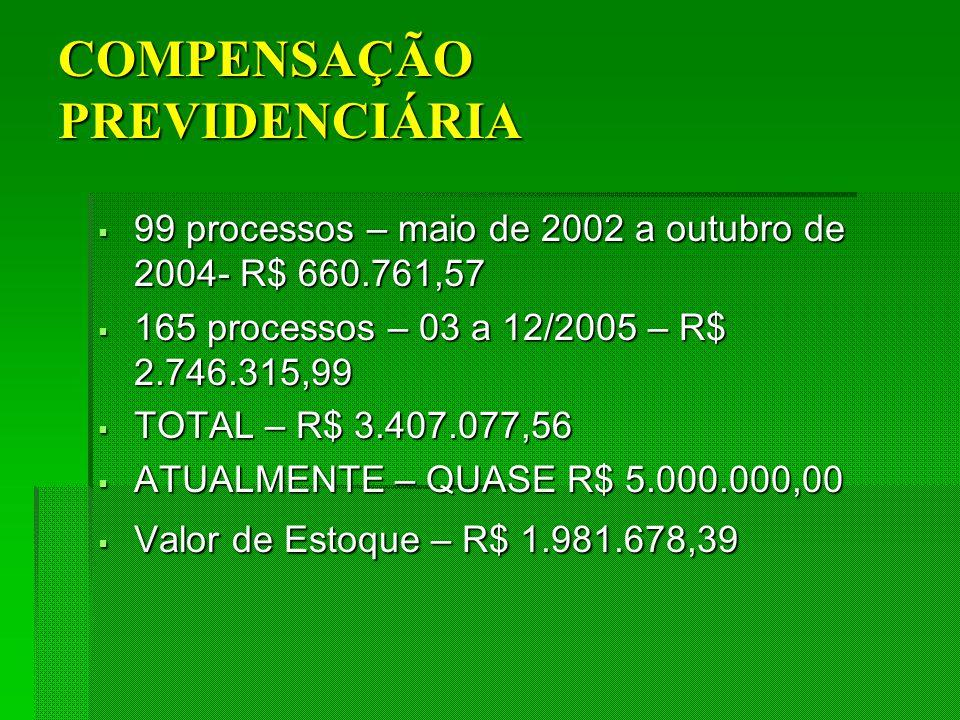 COMPENSAÇÃO PREVIDENCIÁRIA 99 processos – maio de 2002 a outubro de 2004- R$ 660.761,57 99 processos – maio de 2002 a outubro de 2004- R$ 660.761,57 165 processos – 03 a 12/2005 – R$ 2.746.315,99 165 processos – 03 a 12/2005 – R$ 2.746.315,99 TOTAL – R$ 3.407.077,56 TOTAL – R$ 3.407.077,56 ATUALMENTE – QUASE R$ 5.000.000,00 ATUALMENTE – QUASE R$ 5.000.000,00 Valor de Estoque – R$ 1.981.678,39 Valor de Estoque – R$ 1.981.678,39