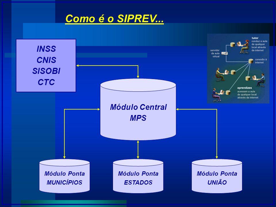 Como é o SIPREV... Módulo Central MPS Módulo Ponta MUNICÍPIOS Módulo Ponta ESTADOS Módulo Ponta UNIÃO INSS CNIS SISOBI CTC