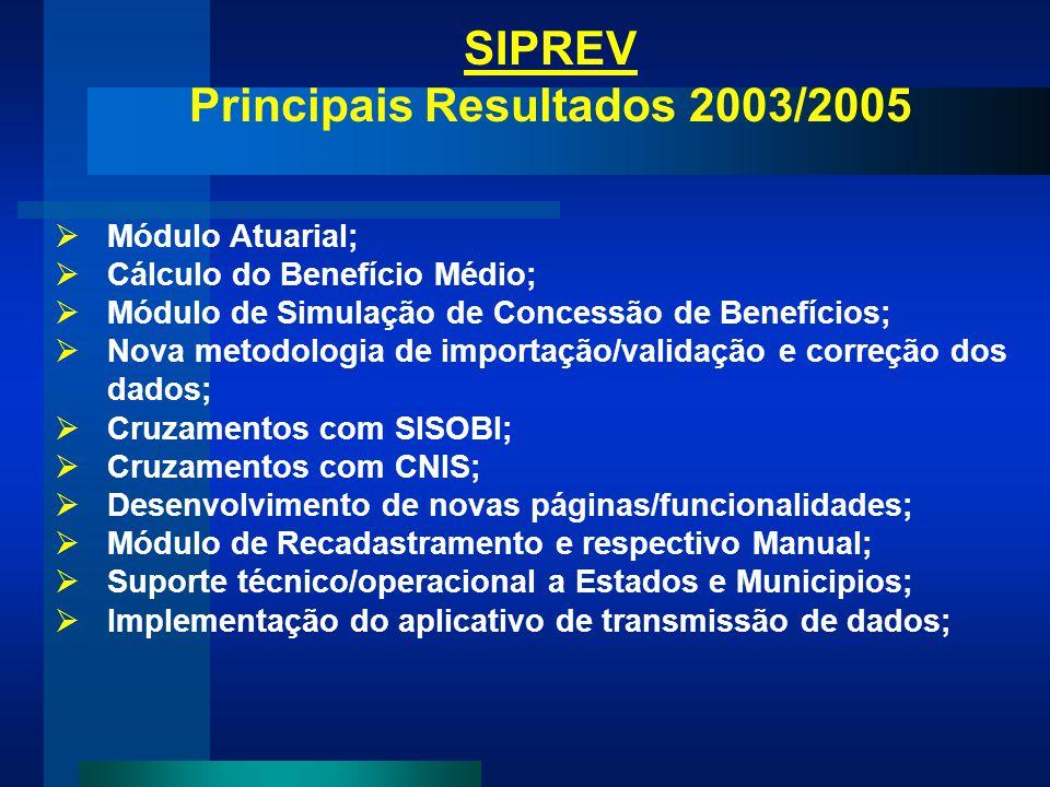 SIPREV Principais Resultados 2003/2005 Módulo Atuarial; Cálculo do Benefício Médio; Módulo de Simulação de Concessão de Benefícios; Nova metodologia d