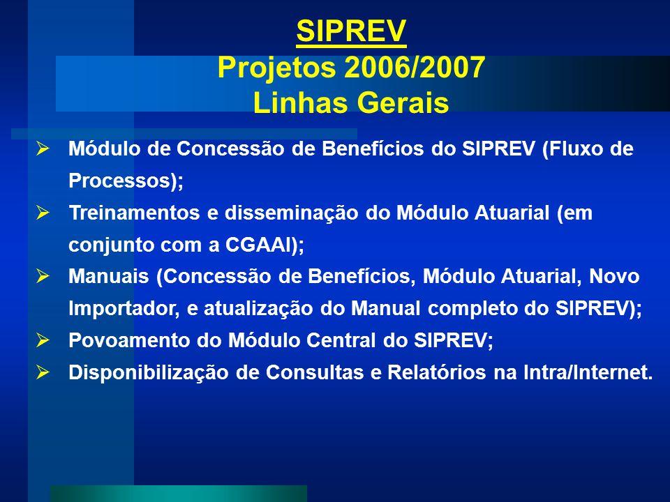SIPREV Projetos 2006/2007 Linhas Gerais Módulo de Concessão de Benefícios do SIPREV (Fluxo de Processos); Treinamentos e disseminação do Módulo Atuari