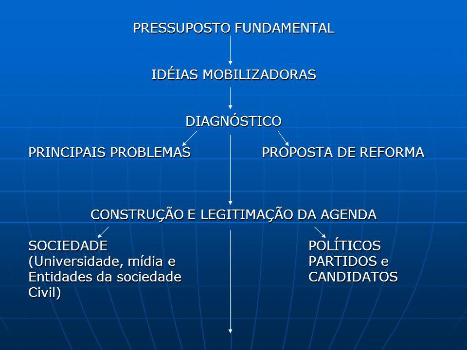 PRESSUPOSTO FUNDAMENTAL IDÉIAS MOBILIZADORAS DIAGNÓSTICO PRINCIPAIS PROBLEMAS PROPOSTA DE REFORMA CONSTRUÇÃO E LEGITIMAÇÃO DA AGENDA SOCIEDADEPOLÍTICO