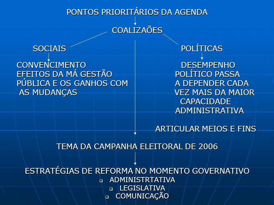 PONTOS PRIORITÁRIOS DA AGENDA COALIZAÕES SOCIAISPOLÍTICAS SOCIAISPOLÍTICAS CONVENCIMENTO DESEMPENHO EFEITOS DA MÁ GESTÃO POLÍTICO PASSA PÚBLICA E OS G