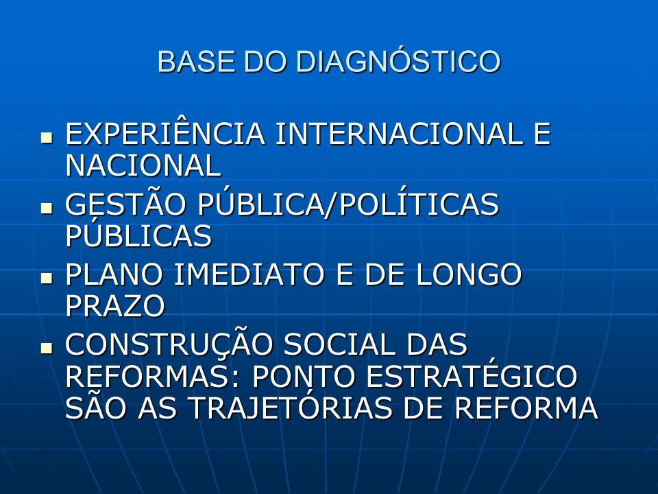 BASE DO DIAGNÓSTICO EXPERIÊNCIA INTERNACIONAL E NACIONAL EXPERIÊNCIA INTERNACIONAL E NACIONAL GESTÃO PÚBLICA/POLÍTICAS PÚBLICAS GESTÃO PÚBLICA/POLÍTIC