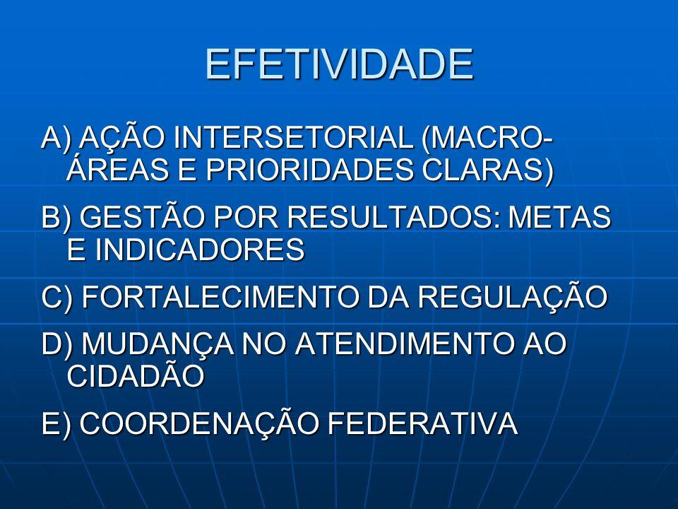 EFETIVIDADE A) AÇÃO INTERSETORIAL (MACRO- ÁREAS E PRIORIDADES CLARAS) B) GESTÃO POR RESULTADOS: METAS E INDICADORES C) FORTALECIMENTO DA REGULAÇÃO D)