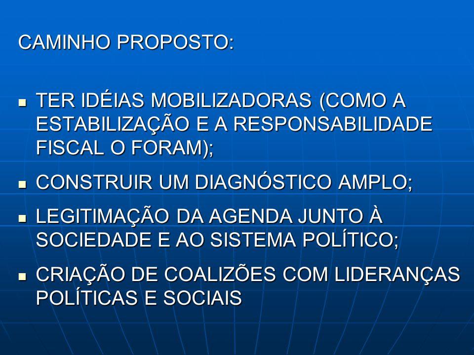 BASE DO DIAGNÓSTICO EXPERIÊNCIA INTERNACIONAL E NACIONAL EXPERIÊNCIA INTERNACIONAL E NACIONAL GESTÃO PÚBLICA/POLÍTICAS PÚBLICAS GESTÃO PÚBLICA/POLÍTICAS PÚBLICAS PLANO IMEDIATO E DE LONGO PRAZO PLANO IMEDIATO E DE LONGO PRAZO CONSTRUÇÃO SOCIAL DAS REFORMAS: PONTO ESTRATÉGICO SÃO AS TRAJETÓRIAS DE REFORMA CONSTRUÇÃO SOCIAL DAS REFORMAS: PONTO ESTRATÉGICO SÃO AS TRAJETÓRIAS DE REFORMA