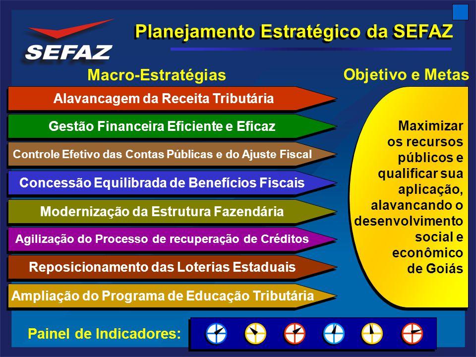 Maximizar os recursos públicos e qualificar sua aplicação, alavancando o desenvolvimento social e econômico de Goiás Maximizar os recursos públicos e qualificar sua aplicação, alavancando o desenvolvimento social e econômico de Goiás Alavancagem da Receita Tributária Gestão Financeira Eficiente e Eficaz Controle Efetivo das Contas Públicas e do Ajuste Fiscal Concessão Equilibrada de Benefícios Fiscais Modernização da Estrutura Fazendária Agilização do Processo de recuperação de Créditos Reposicionamento das Loterias Estaduais Ampliação do Programa de Educação Tributária Macro-Estratégias Objetivo e Metas Planejamento Estratégico da SEFAZ Painel de Indicadores: