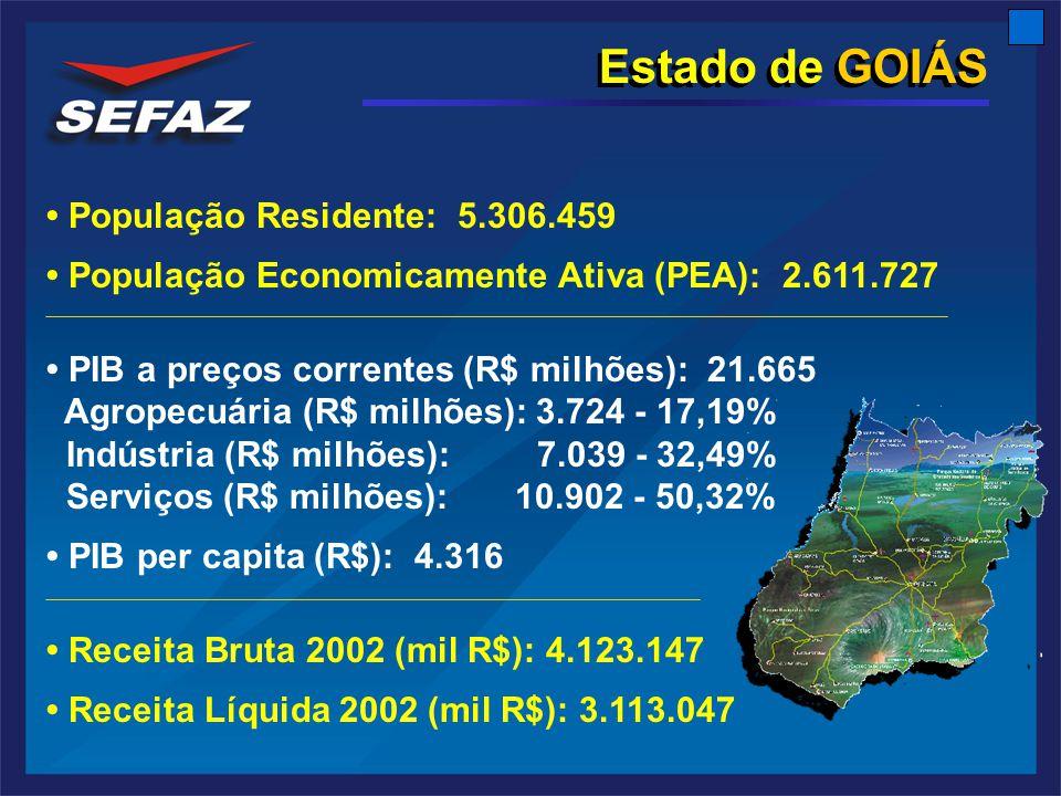 Estado de GOIÁS População Residente: 5.306.459 População Economicamente Ativa (PEA): 2.611.727 PIB a preços correntes (R$ milhões): 21.665 Agropecuária (R$ milhões): 3.724 - 17,19% Indústria (R$ milhões): 7.039 - 32,49% Serviços (R$ milhões): 10.902 - 50,32% PIB per capita (R$): 4.316 Receita Bruta 2002 (mil R$): 4.123.147 Receita Líquida 2002 (mil R$): 3.113.047