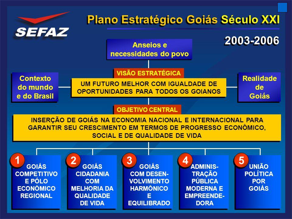 Plano Estratégico Goiás Século XXI GOIÁS COMPETITIVO E PÓLO ECONÔMICO REGIONAL GOIÁS CIDADANIA COM MELHORIA DA QUALIDADE DE VIDA GOIÁS COM DESEN- VOLVIMENTO HARMÔNICO E EQUILIBRADO ADMINIS- TRAÇÃO PÚBLICA MODERNA E EMPREENDE- DORA UNIÃO POLÍTICA POR GOIÁS Contexto do mundo e do Brasil 1 1 2 2 3 3 4 4 5 5 Realidade de Goiás Realidade de Goiás Anseios e necessidades do povo VISÃO ESTRATÉGICA OBJETIVO CENTRAL INSERÇÃO DE GOIÁS NA ECONOMIA NACIONAL E INTERNACIONAL PARA GARANTIR SEU CRESCIMENTO EM TERMOS DE PROGRESSO ECONÔMICO, SOCIAL E DE QUALIDADE DE VIDA UM FUTURO MELHOR COM IGUALDADE DE OPORTUNIDADES PARA TODOS OS GOIANOS 2003-2006