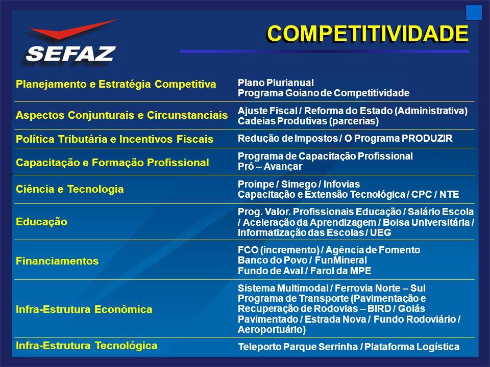 COMPETITIVIDADE Planejamento e Estratégia Competitiva Aspectos Conjunturais e Circunstanciais Política Tributária e Incentivos Fiscais Capacitação e Formação Profissional Ciência e Tecnologia Educação Financiamentos Infra-Estrutura Econômica Infra-Estrutura Tecnológica Plano Plurianual Programa Goiano de Competitividade Ajuste Fiscal / Reforma do Estado (Administrativa) Cadeias Produtivas (parcerias) Redução de Impostos / O Programa PRODUZIR Programa de Capacitação Profissional Pró – Avançar Proinpe / Simego / Infovias Capacitação e Extensão Tecnológica / CPC / NTE Prog.