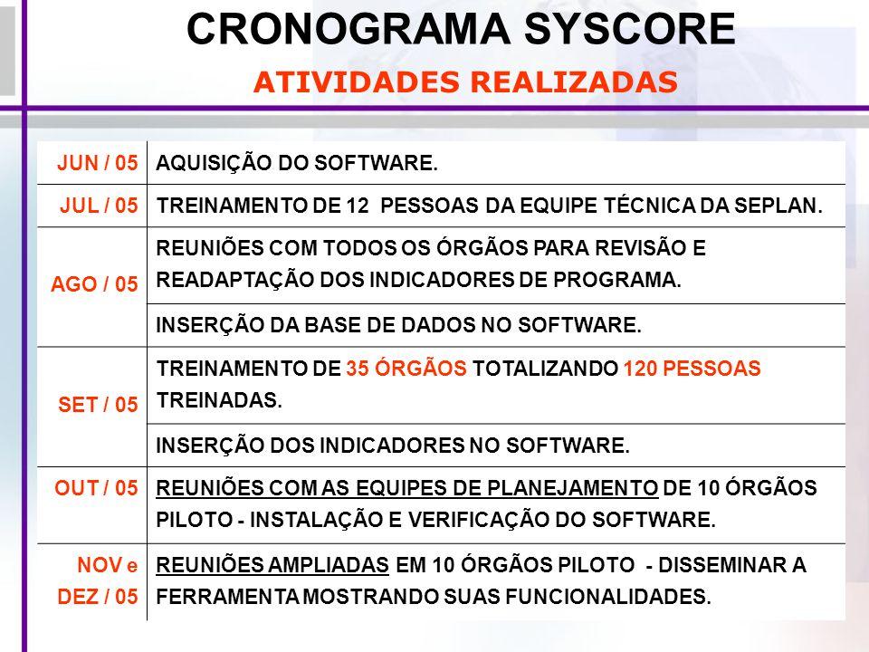 CRONOGRAMA SYSCORE JUN / 05AQUISIÇÃO DO SOFTWARE. JUL / 05TREINAMENTO DE 12 PESSOAS DA EQUIPE TÉCNICA DA SEPLAN. AGO / 05 REUNIÕES COM TODOS OS ÓRGÃOS