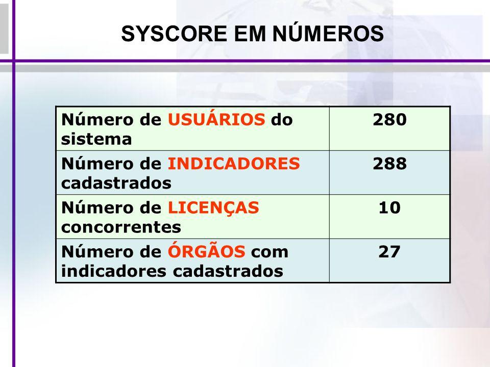 SYSCORE EM NÚMEROS Número de USUÁRIOS do sistema 280 Número de INDICADORES cadastrados 288 Número de LICENÇAS concorrentes 10 Número de ÓRGÃOS com ind