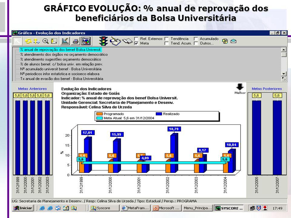 GRÁFICO EVOLUÇÃO: % anual de reprovação dos beneficiários da Bolsa Universitária