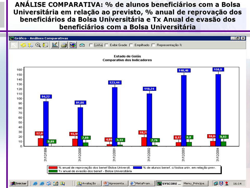 ANÁLISE COMPARATIVA: % de alunos beneficiários com a Bolsa Universitária em relação ao previsto, % anual de reprovação dos beneficiários da Bolsa Univ