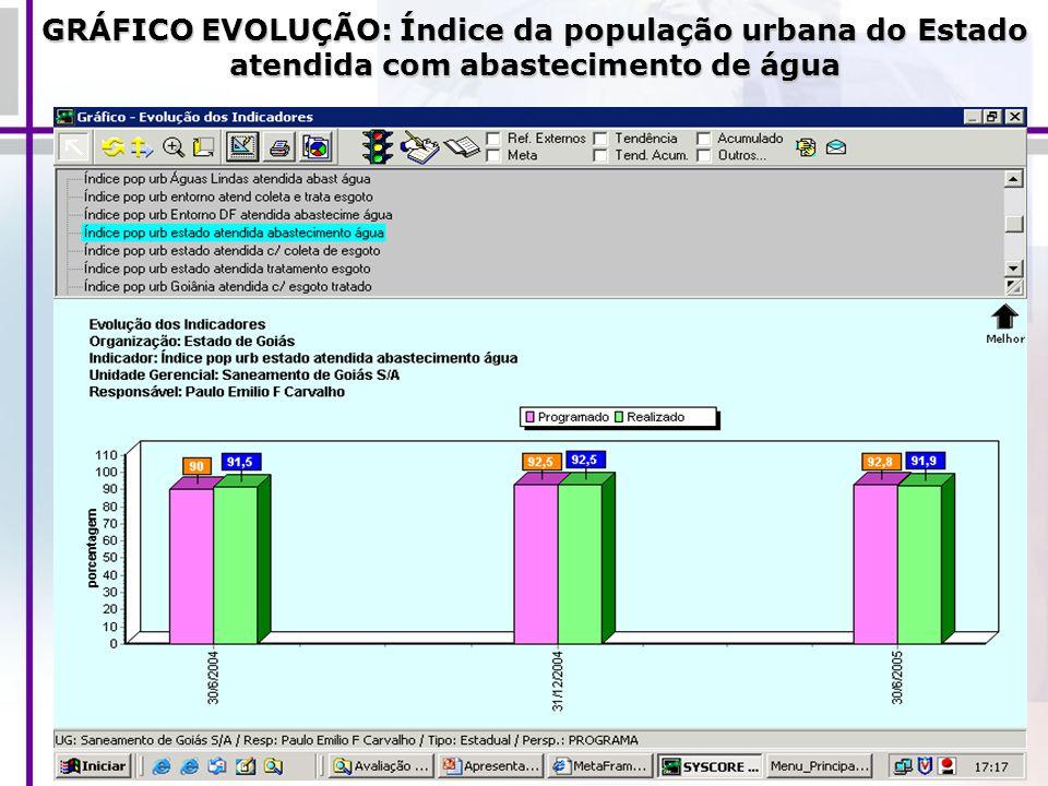GRÁFICO EVOLUÇÃO: Índice da população urbana do Estado atendida com abastecimento de água